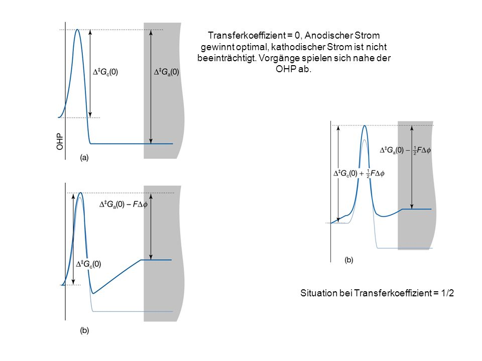 Situation bei Transferkoeffizient = 1/2