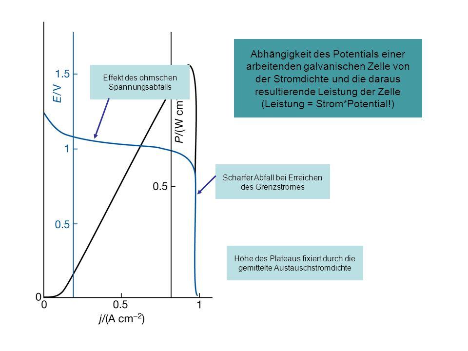 Abhängigkeit des Potentials einer arbeitenden galvanischen Zelle von der Stromdichte und die daraus resultierende Leistung der Zelle (Leistung = Strom*Potential!)