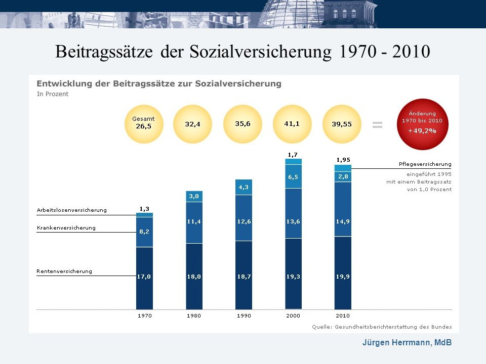 Beitragssätze der Sozialversicherung 1970 - 2010