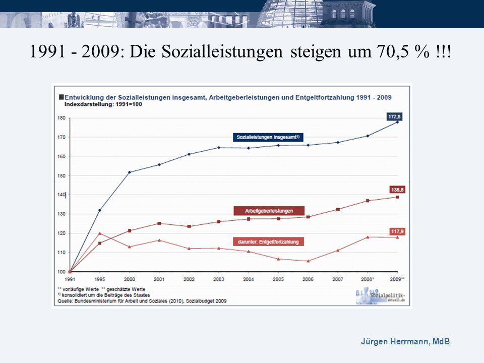 1991 - 2009: Die Sozialleistungen steigen um 70,5 % !!!