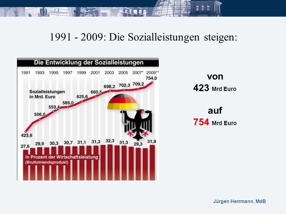 1991 - 2009: Die Sozialleistungen steigen: