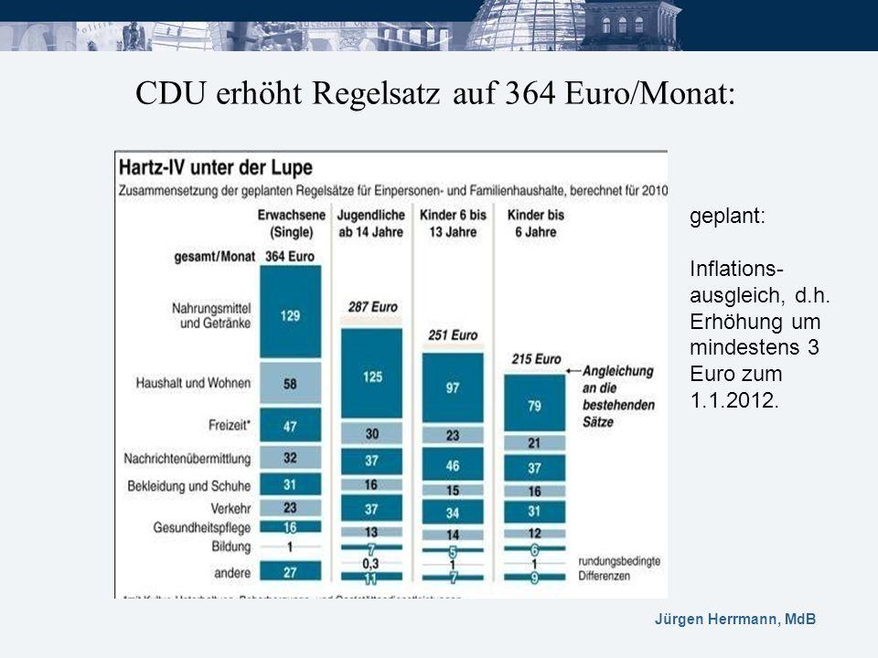CDU erhöht Regelsatz auf 364 Euro/Monat: