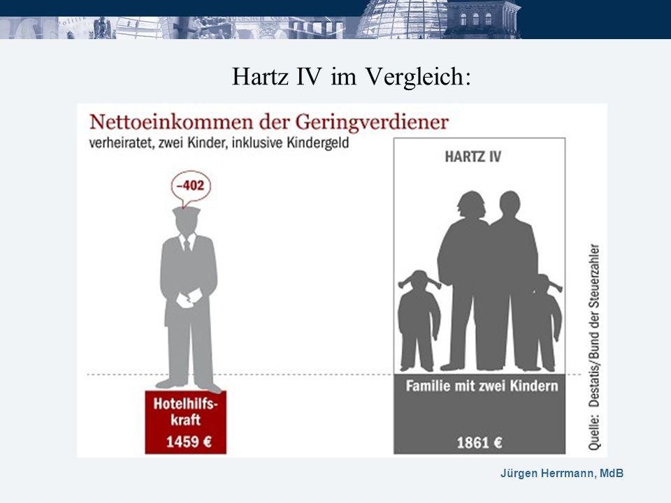 Hartz IV im Vergleich: