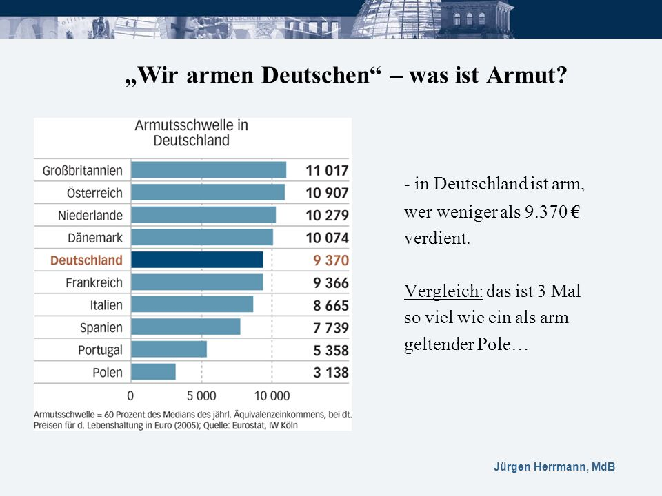 """""""Wir armen Deutschen – was ist Armut"""