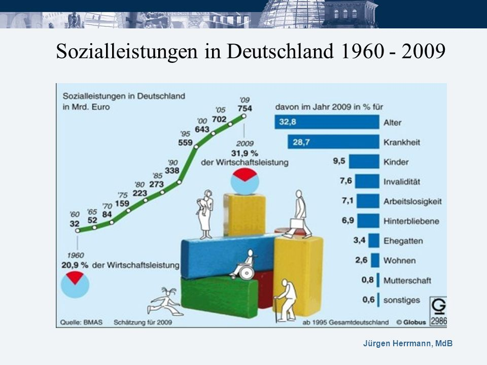Sozialleistungen in Deutschland 1960 - 2009