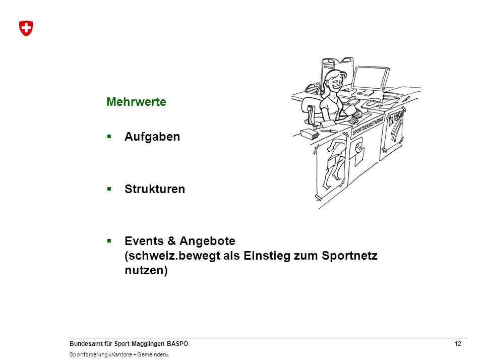 Mehrwerte Aufgaben Strukturen Events & Angebote (schweiz.bewegt als Einstieg zum Sportnetz nutzen)