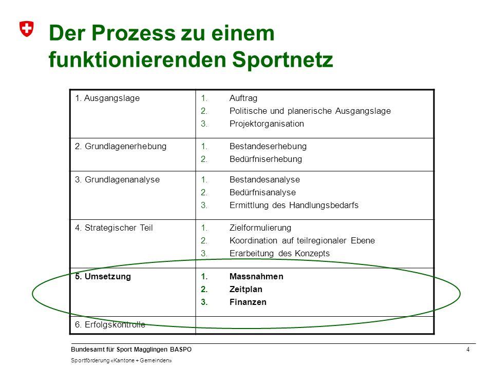 Der Prozess zu einem funktionierenden Sportnetz