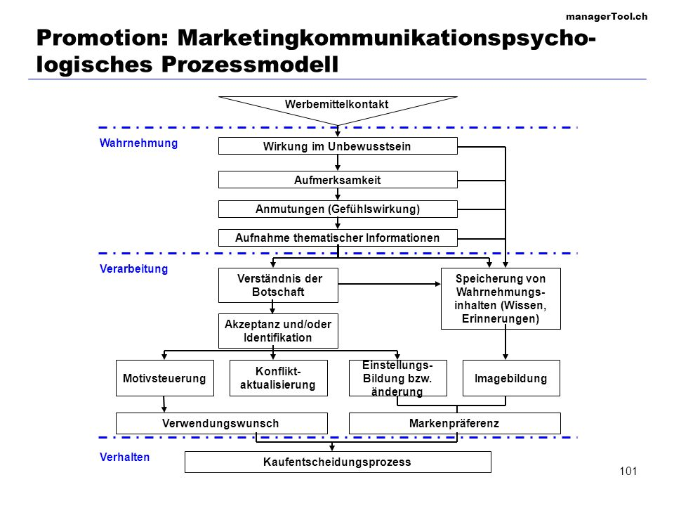 Promotion: Marketingkommunikationspsycho-logisches Prozessmodell