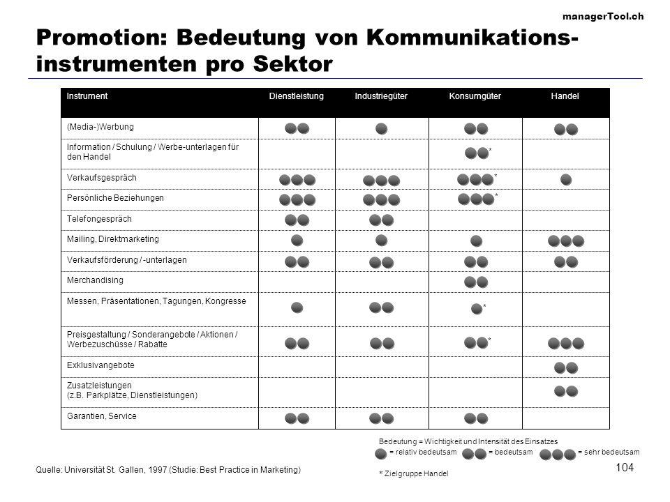 Promotion: Bedeutung von Kommunikations-instrumenten pro Sektor