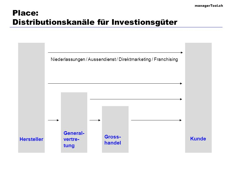 Place: Distributionskanäle für Investionsgüter