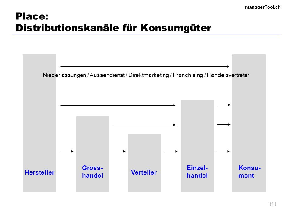 Place: Distributionskanäle für Konsumgüter