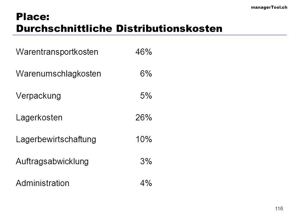 Place: Durchschnittliche Distributionskosten