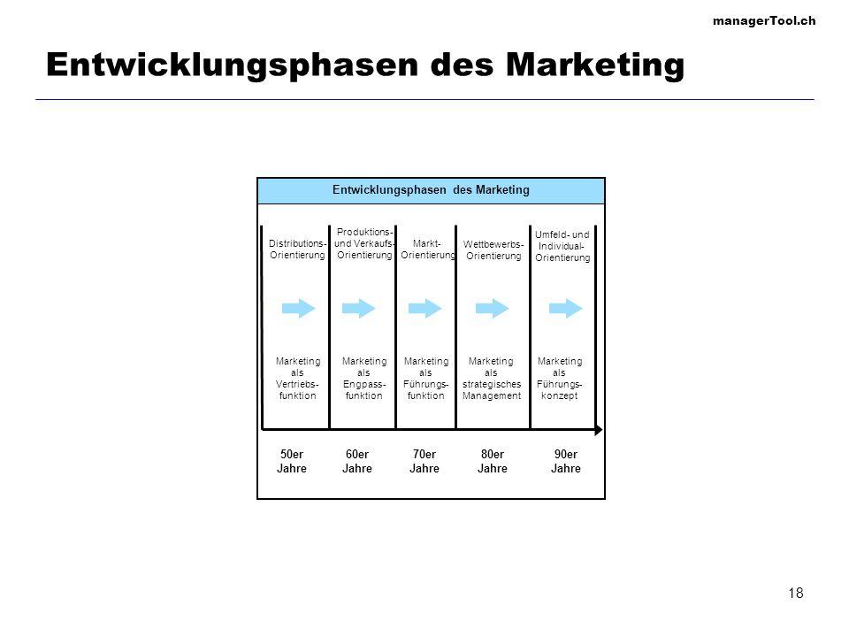 Entwicklungsphasen des Marketing