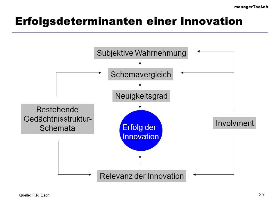 Erfolgsdeterminanten einer Innovation
