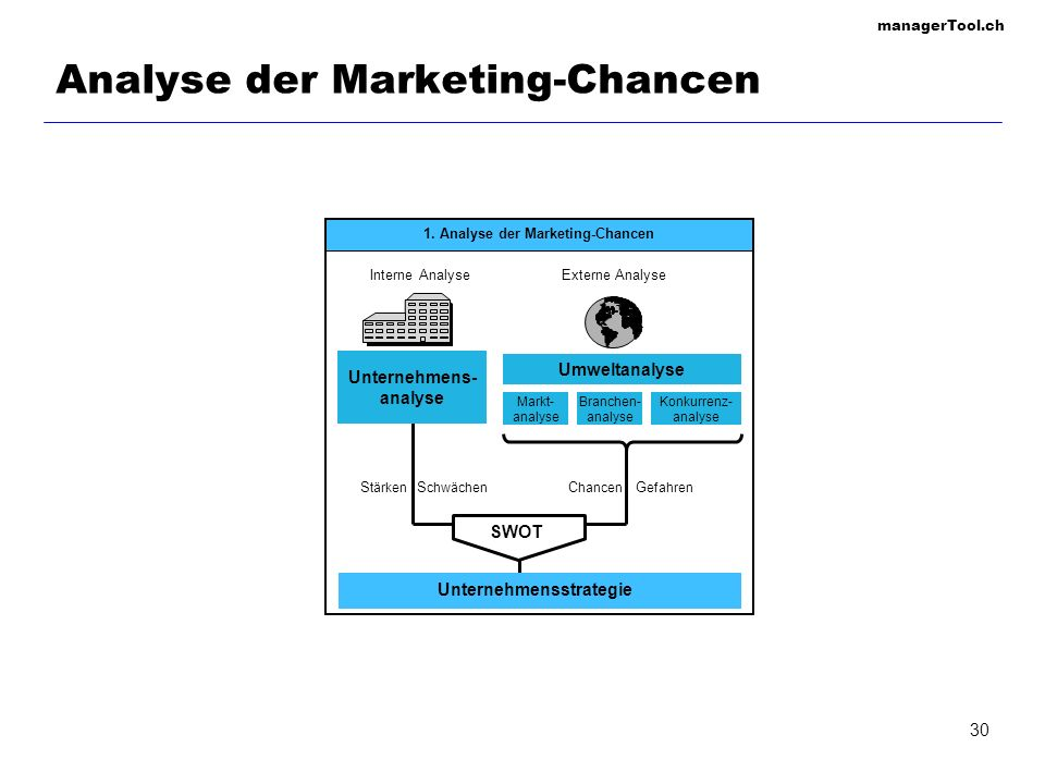 Analyse der Marketing-Chancen