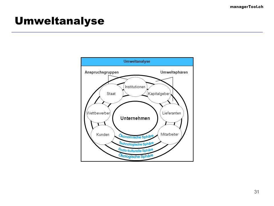 Umweltanalyse Unternehmen Umweltanalyse Anspruchsgruppen Umweltsphären