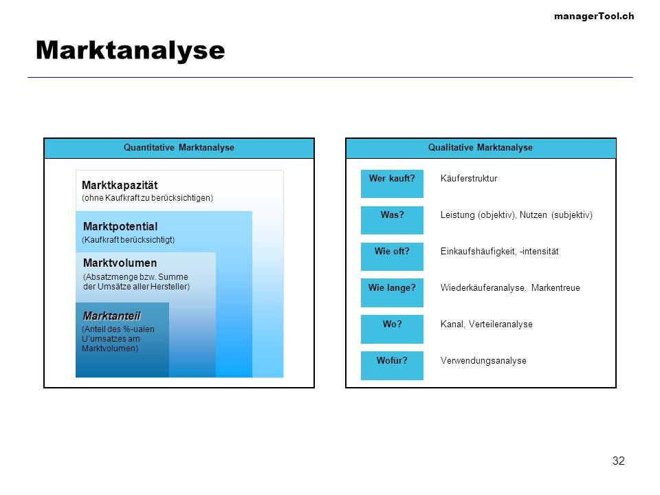 Quantitative Marktanalyse Qualitative Marktanalyse
