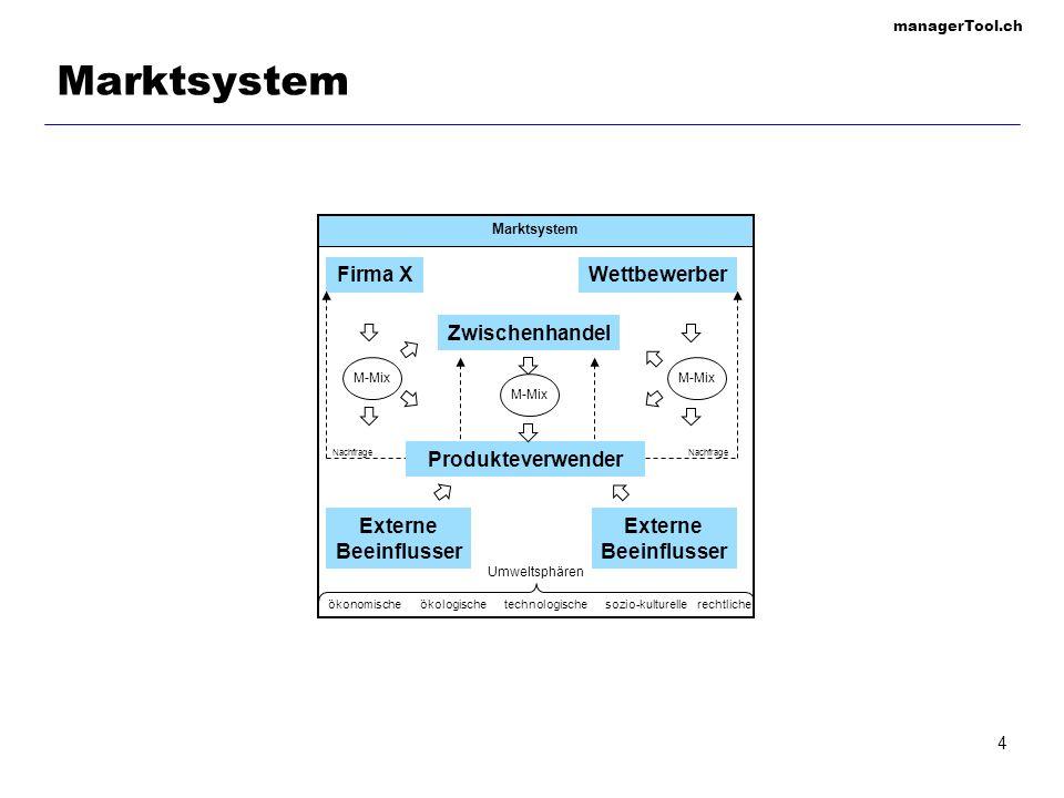 Marktsystem Firma X Wettbewerber Zwischenhandel Produkteverwender