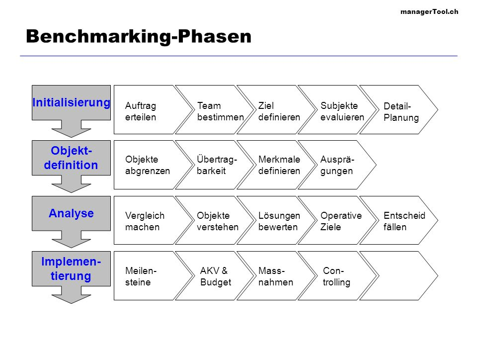 Benchmarking-Phasen Initialisierung Objekt- definition Analyse