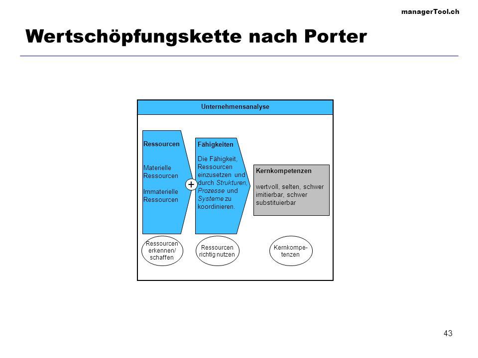 Wertschöpfungskette nach Porter
