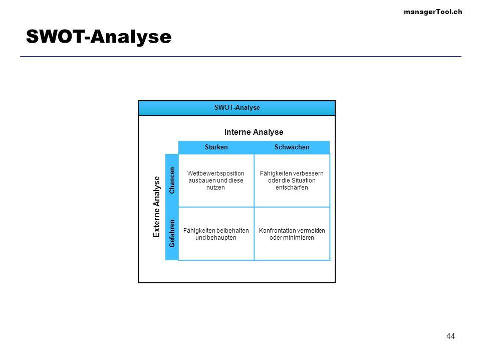 SWOT-Analyse Interne Analyse Externe Analyse SWOT-Analyse Stärken
