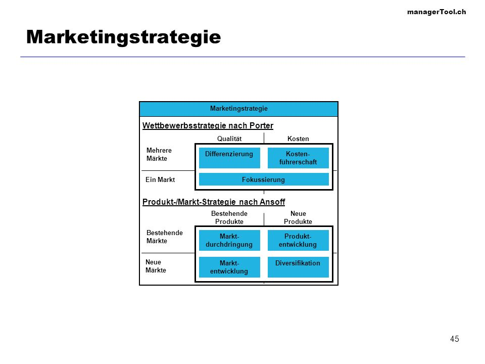 Marketingstrategie Wettbewerbsstrategie nach Porter