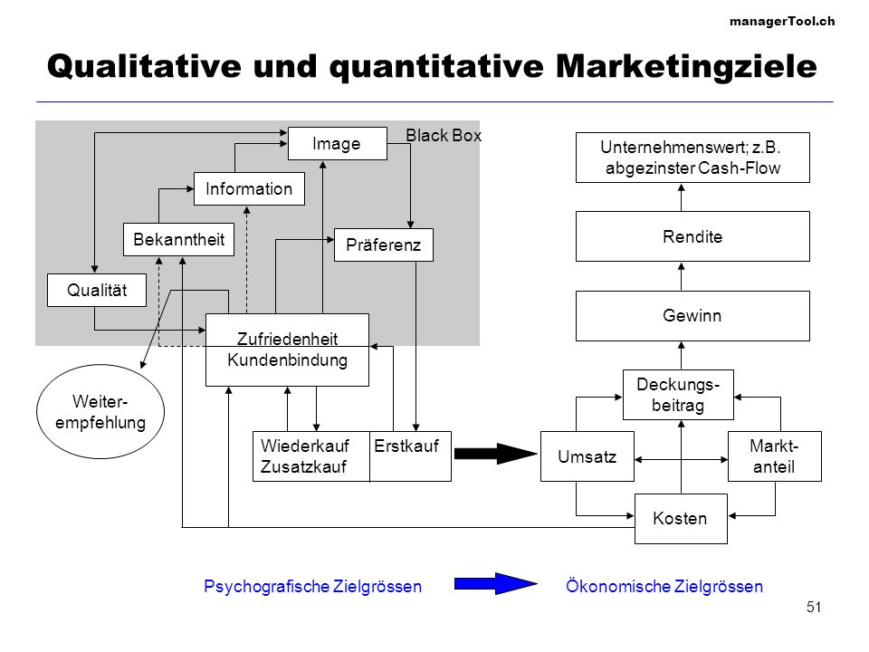 Qualitative und quantitative Marketingziele