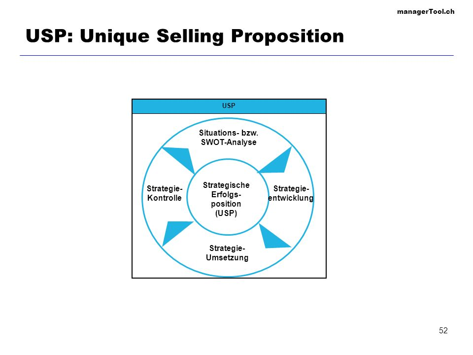 USP: Unique Selling Proposition