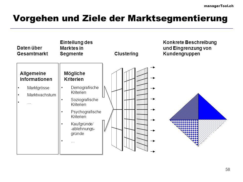 Vorgehen und Ziele der Marktsegmentierung