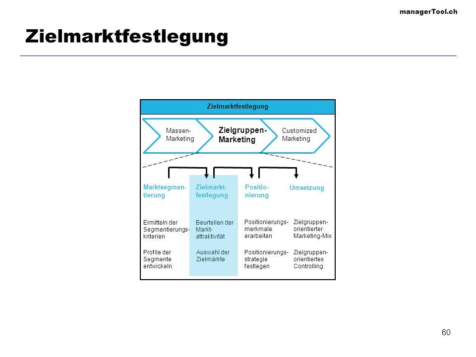 Zielmarktfestlegung Zielgruppen- Marketing Zielmarktfestlegung Massen-