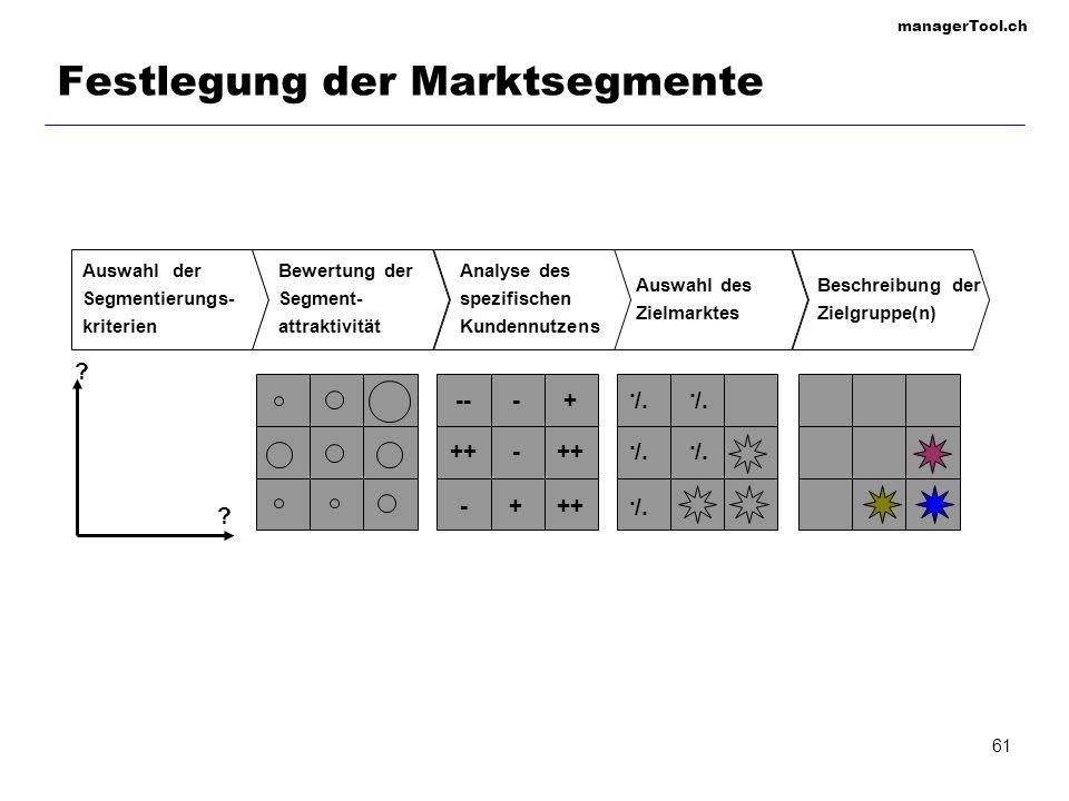 Festlegung der Marktsegmente