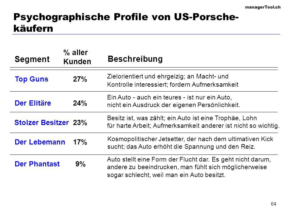 Psychographische Profile von US-Porsche-käufern