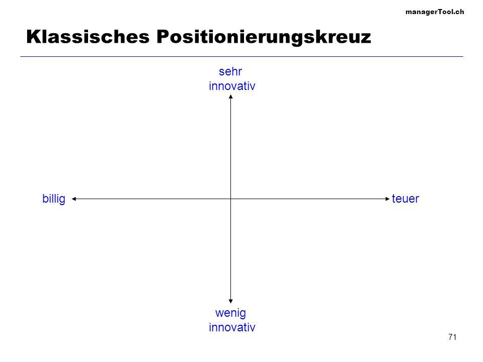 Klassisches Positionierungskreuz