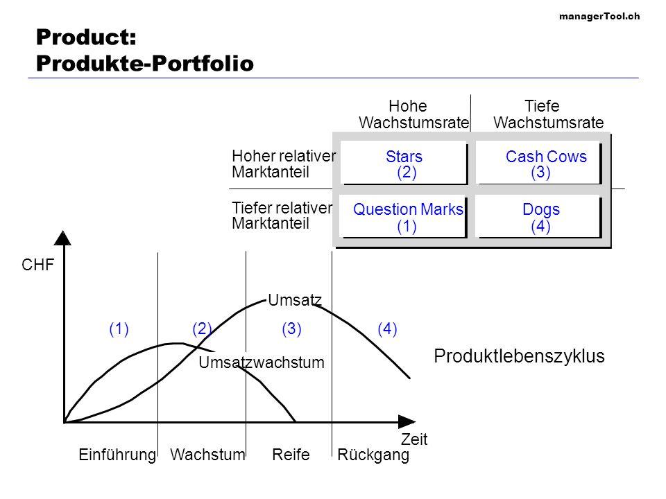 Product: Produkte-Portfolio