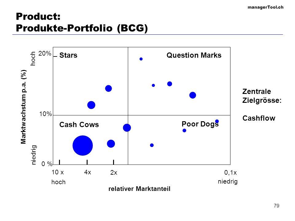 Product: Produkte-Portfolio (BCG)