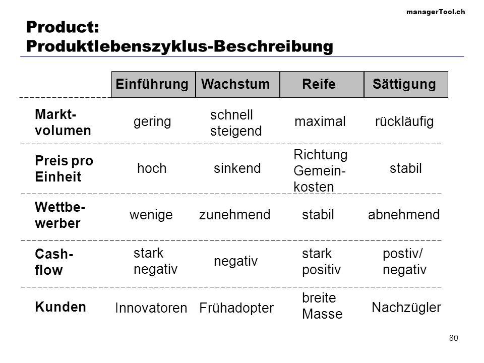 Product: Produktlebenszyklus-Beschreibung