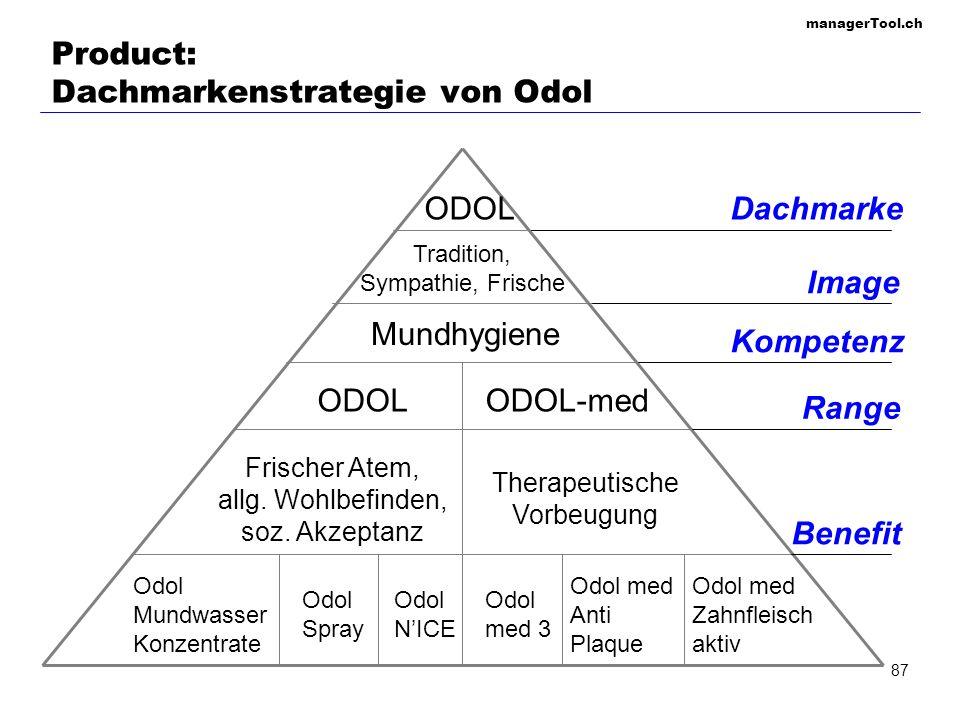 Product: Dachmarkenstrategie von Odol