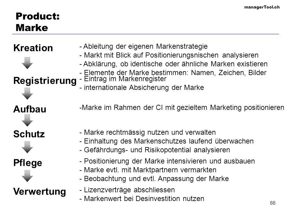 Product: Marke Kreation Registrierung Aufbau Schutz Pflege Verwertung