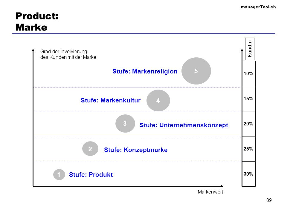 Product: Marke 5 Stufe: Markenreligion 4 Stufe: Markenkultur 3