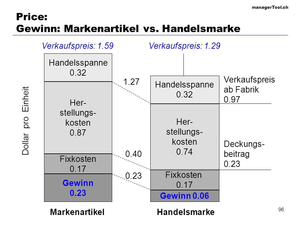 Price: Gewinn: Markenartikel vs. Handelsmarke
