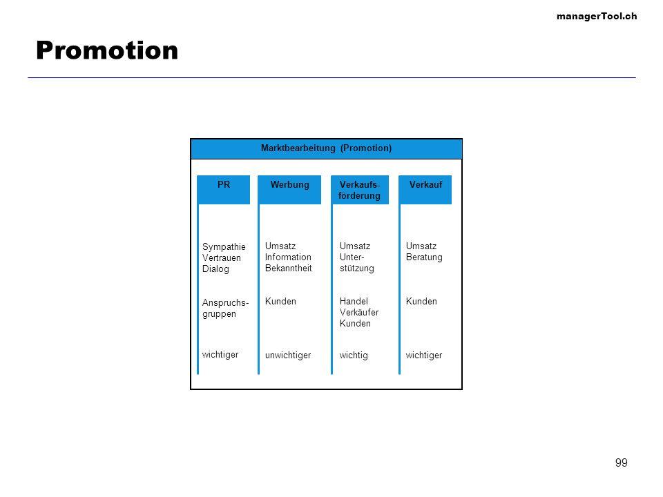 Marktbearbeitung (Promotion)