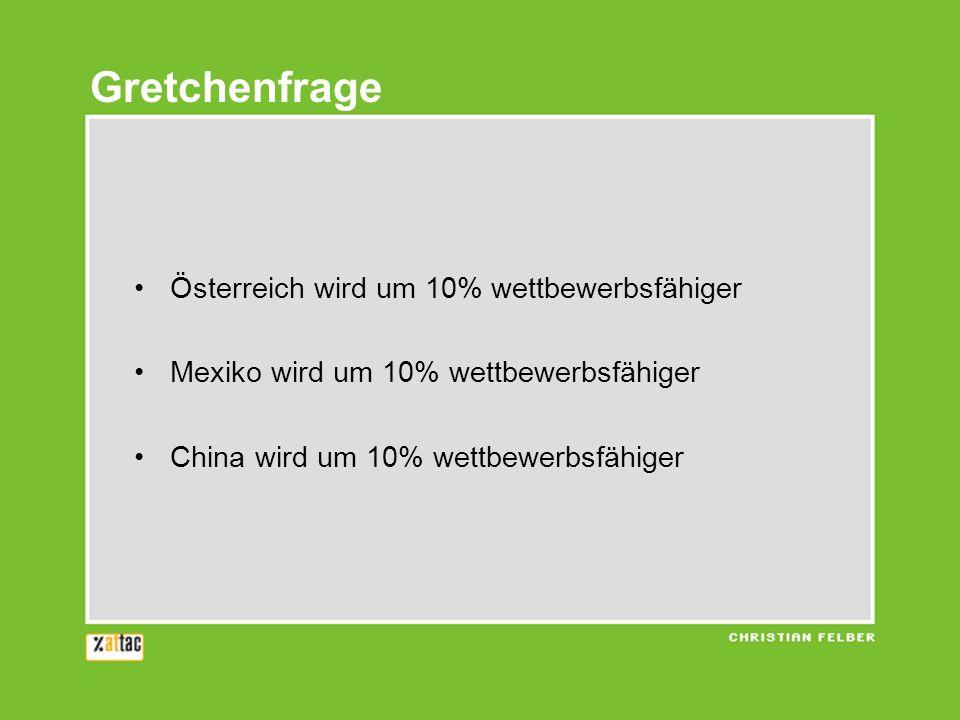 Gretchenfrage Österreich wird um 10% wettbewerbsfähiger