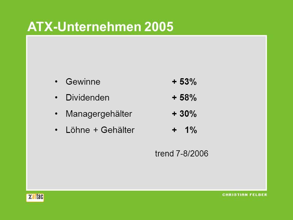 ATX-Unternehmen 2005 Gewinne + 53% Dividenden + 58%