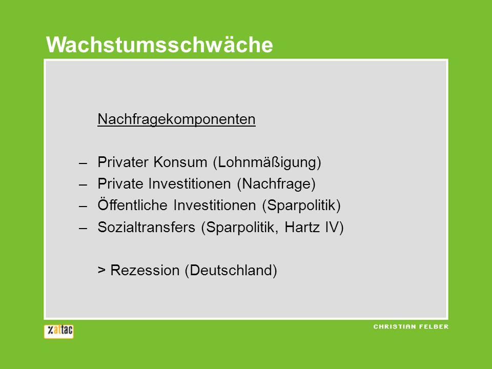 Wachstumsschwäche Nachfragekomponenten Privater Konsum (Lohnmäßigung)