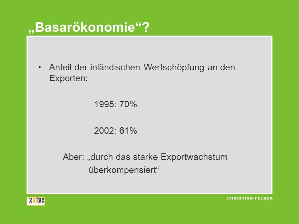 """""""Basarökonomie Anteil der inländischen Wertschöpfung an den Exporten: 1995: 70% 2002: 61% Aber: """"durch das starke Exportwachstum."""