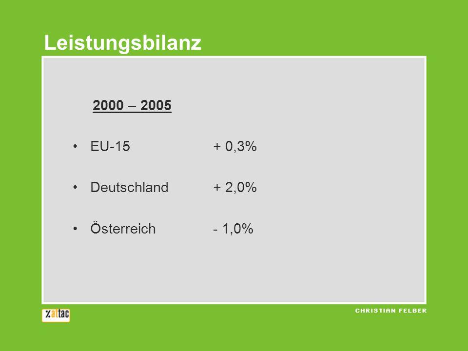 Leistungsbilanz 2000 – 2005 EU-15 + 0,3% Deutschland + 2,0%