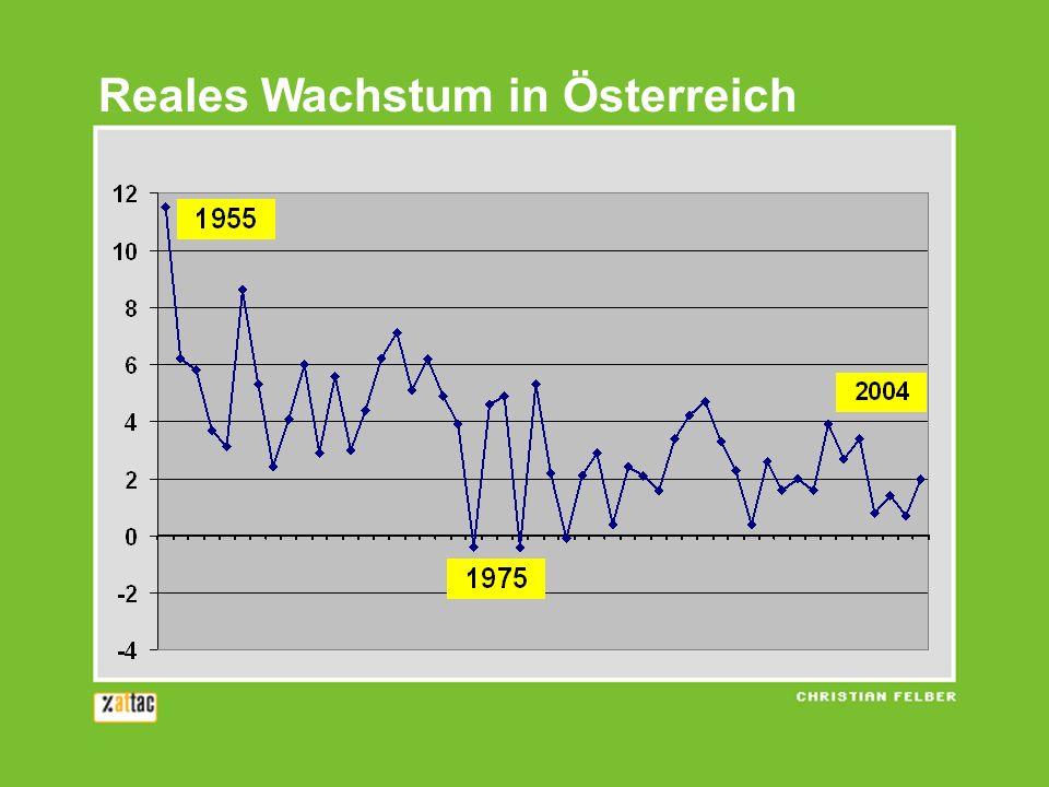 Reales Wachstum in Österreich