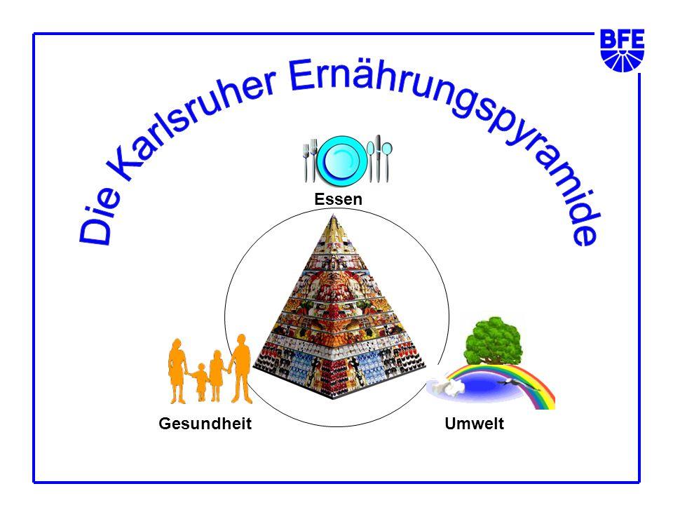 Die Karlsruher Ernährungspyramide