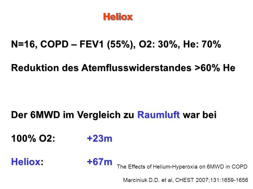 N=16, COPD – FEV1 (55%), O2: 30%, He: 70%