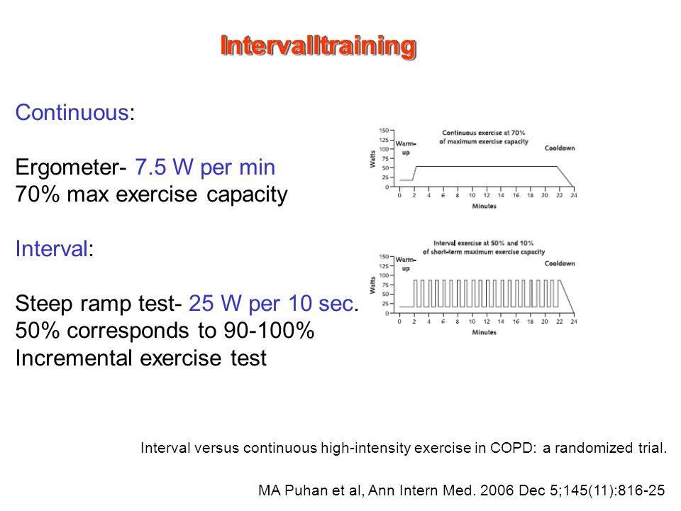 Intervalltraining Continuous: Ergometer- 7.5 W per min